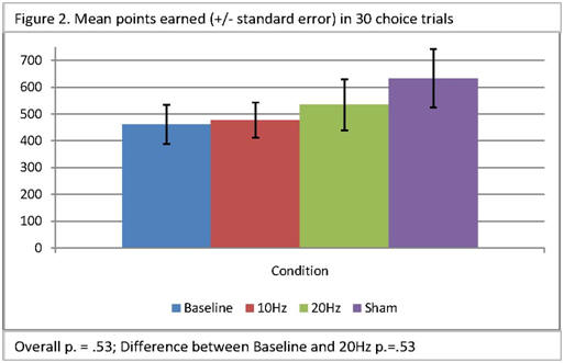 Bar chart showing mean points earned in 30 choice trials