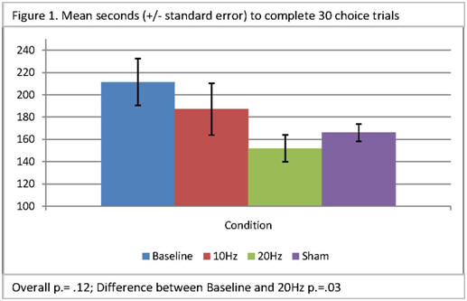 Bar chart showing mean seconds to complete 30 choice trials